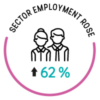 sector employment rose